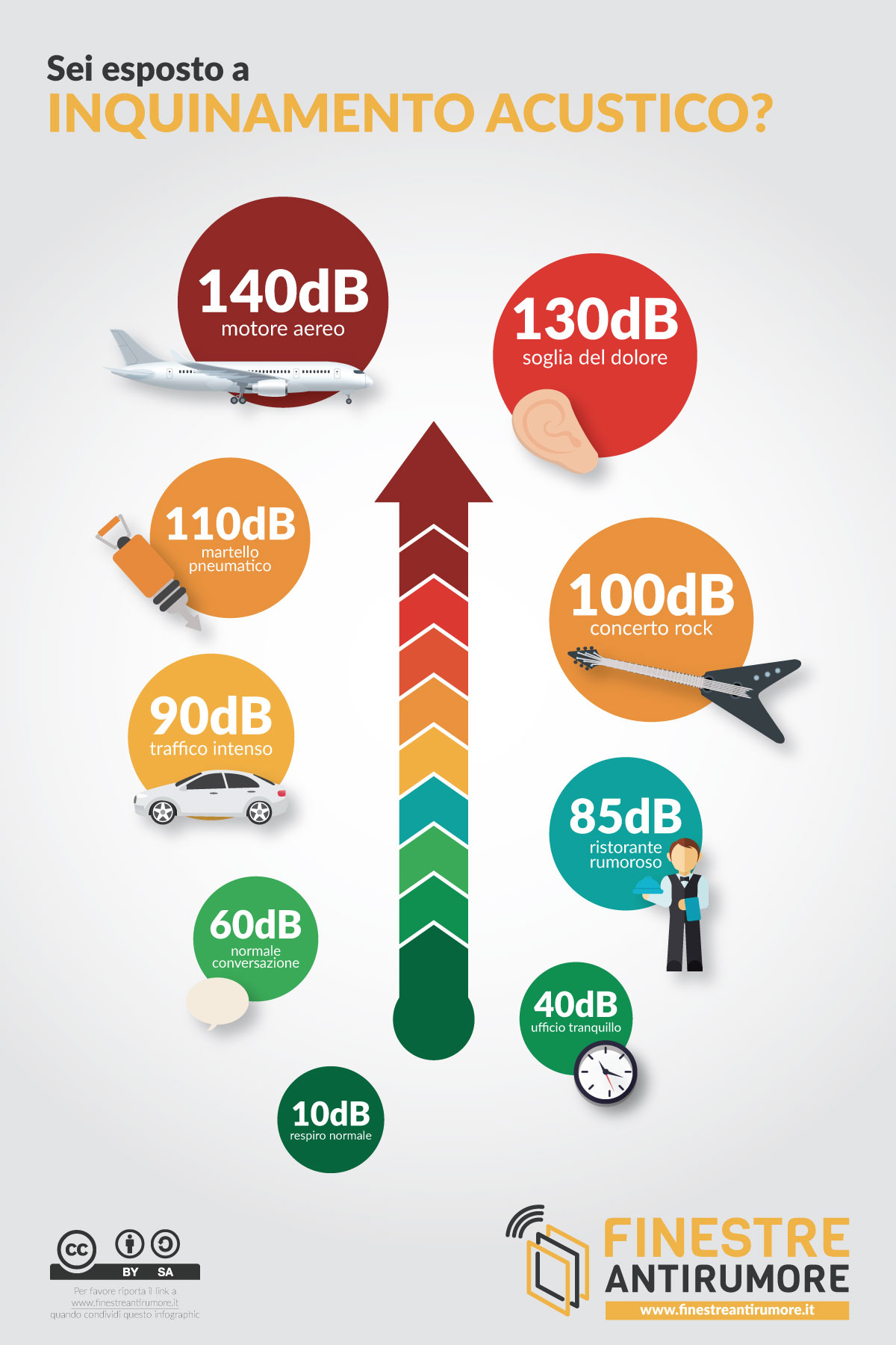 Inquinamento Acustico infografica