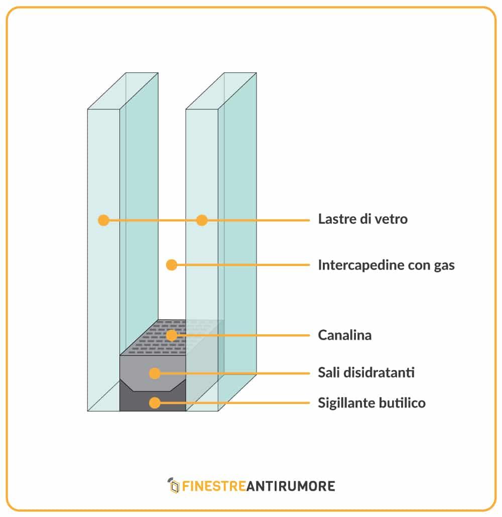 vetrocamera serramenti