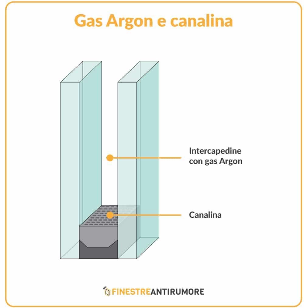gas argon e canalina