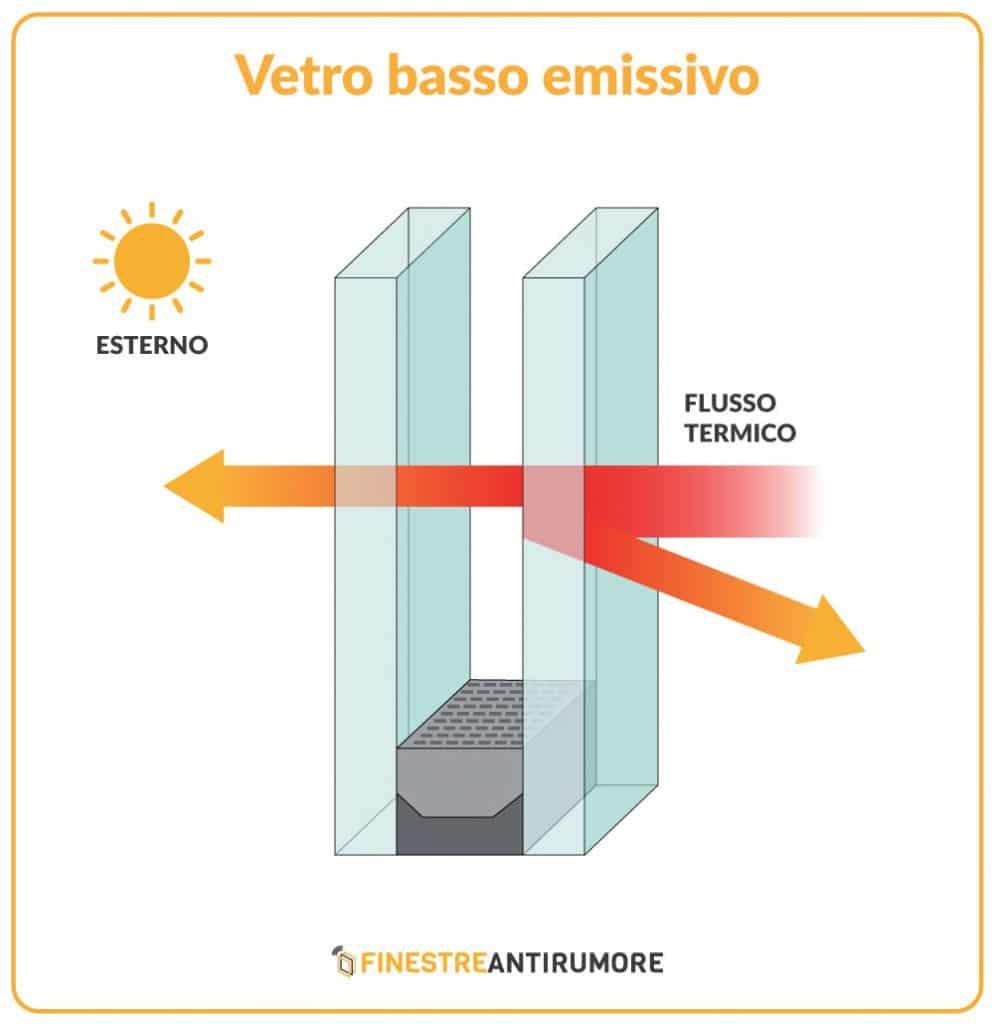vetrocamera basso emissivo