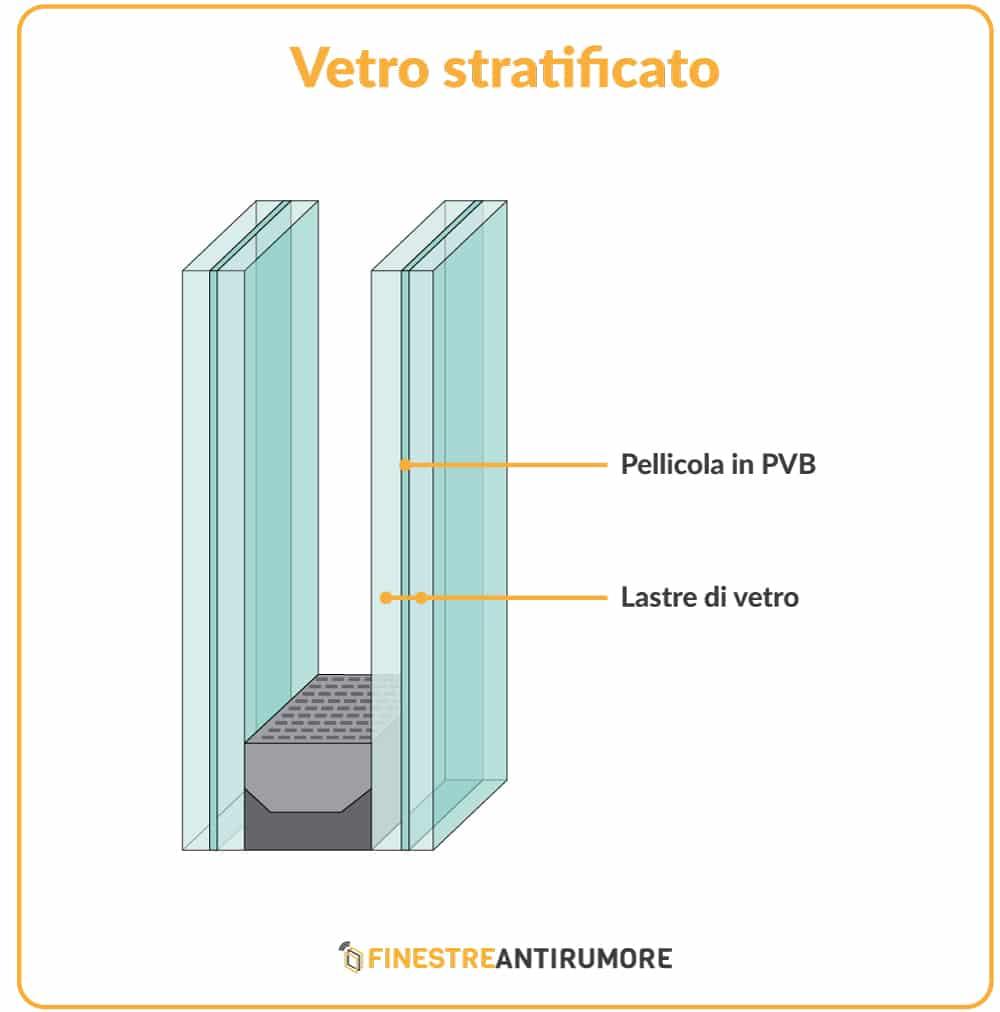 vetrocamera stratificato